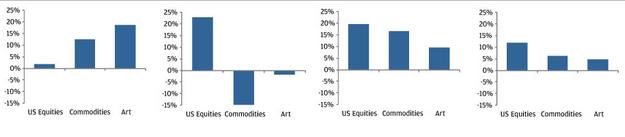 Диаграмма 6: Доход в разных средах с 1972 по 2011. Примечание : Американские облигации: S&P 500 Index, Топливо: S&P GSCI, Искусство: Mei Moses World All Art Index. Источник: BLS