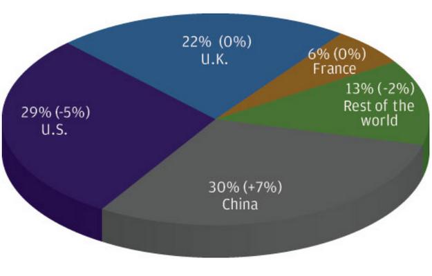 Структура рынка искусства в 2011 (и изменения с 2010)